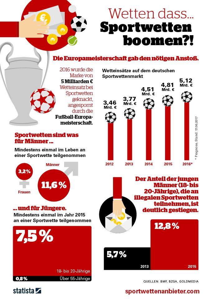 Infografik: Wetten dass...Sportwetten boomen?! | Statista
