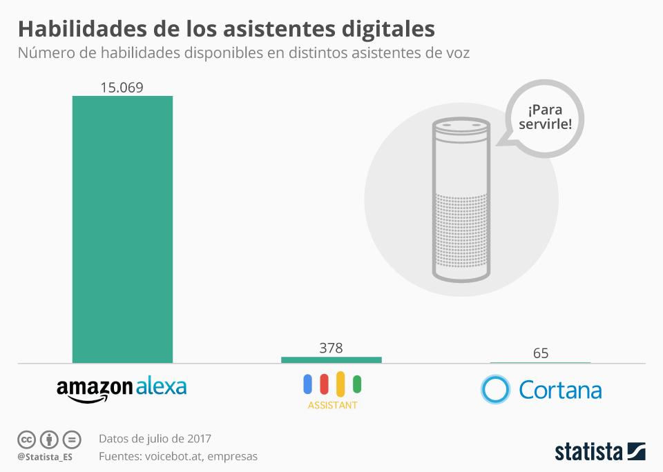 Infografía: Alexa supera las 15.000 habilidades | Statista