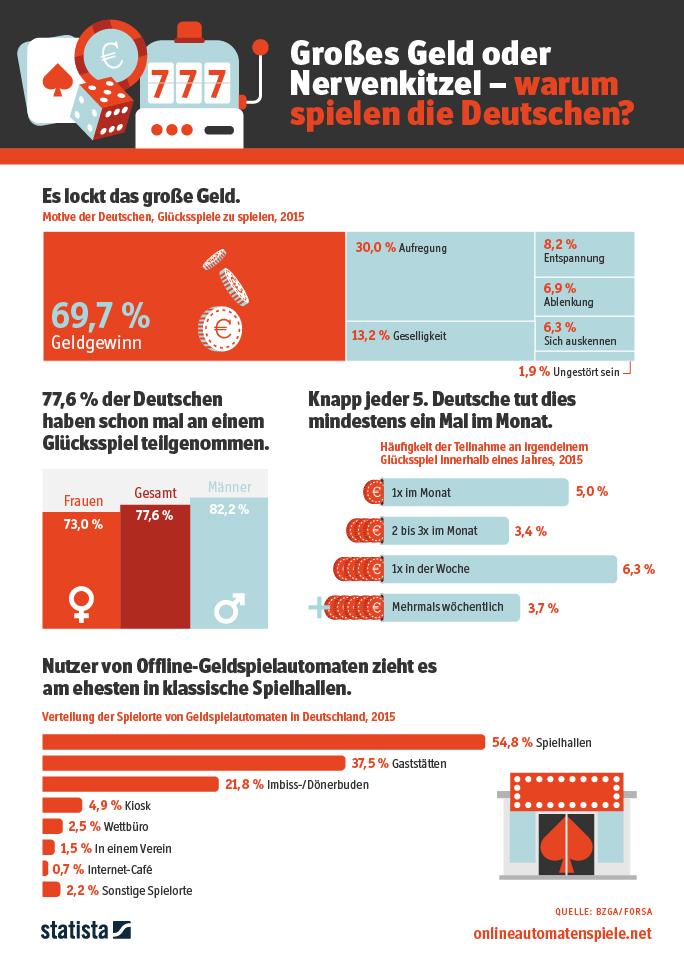 Infografik: In Deutschland wird gerne gezockt | Statista