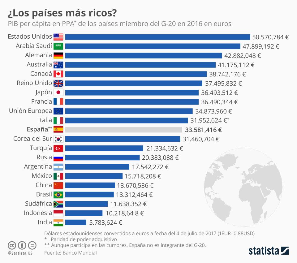 Infografía: Los países del G-20 según su renta per cápita | Statista