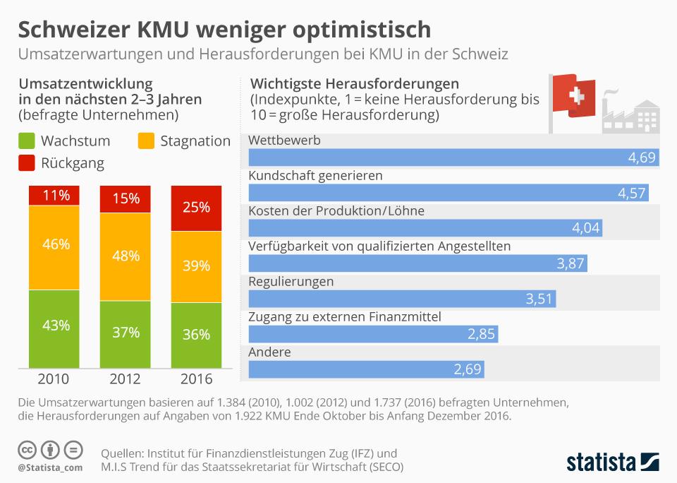 Infografik: Schweizer KMU weniger optimistisch   Statista