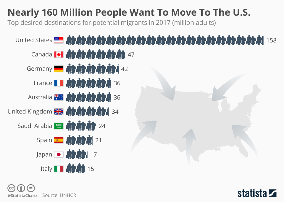 Infographic: Nearly 160 Million People Want To Move To The U.S.  | Statista
