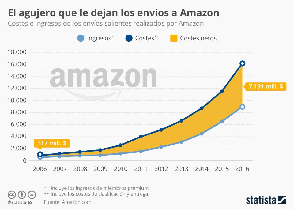 Infografía: Amazon paga de su bolsillo gran parte de los envíos | Statista