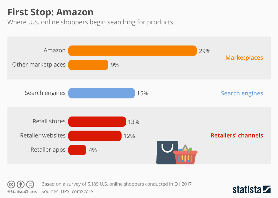 Infographic: First Stop: Amazon | Statista