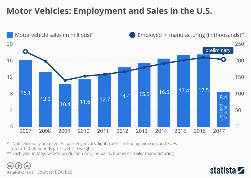 Infographic: Motor Vehicles: Employment and Sales in the U.S. | Statista