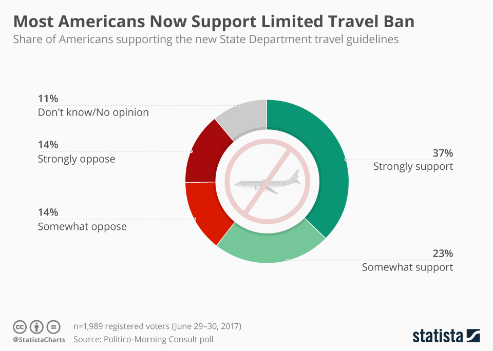 Infographic: Most Americans Now Support Limited Travel Ban  | Statista
