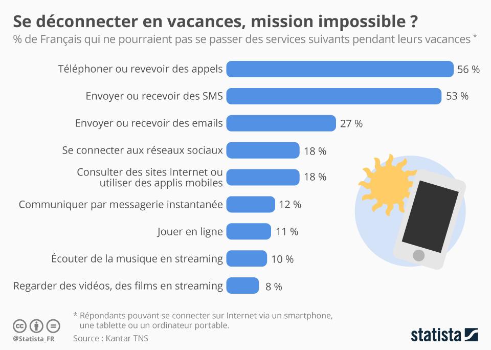 Infographie: Se déconnecter en vacances, mission impossible ?  | Statista