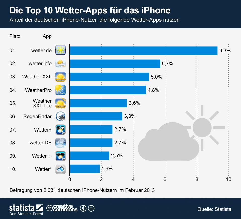 Infografik: Die Top 10 Wetter-Apps für das iPhone | Statista