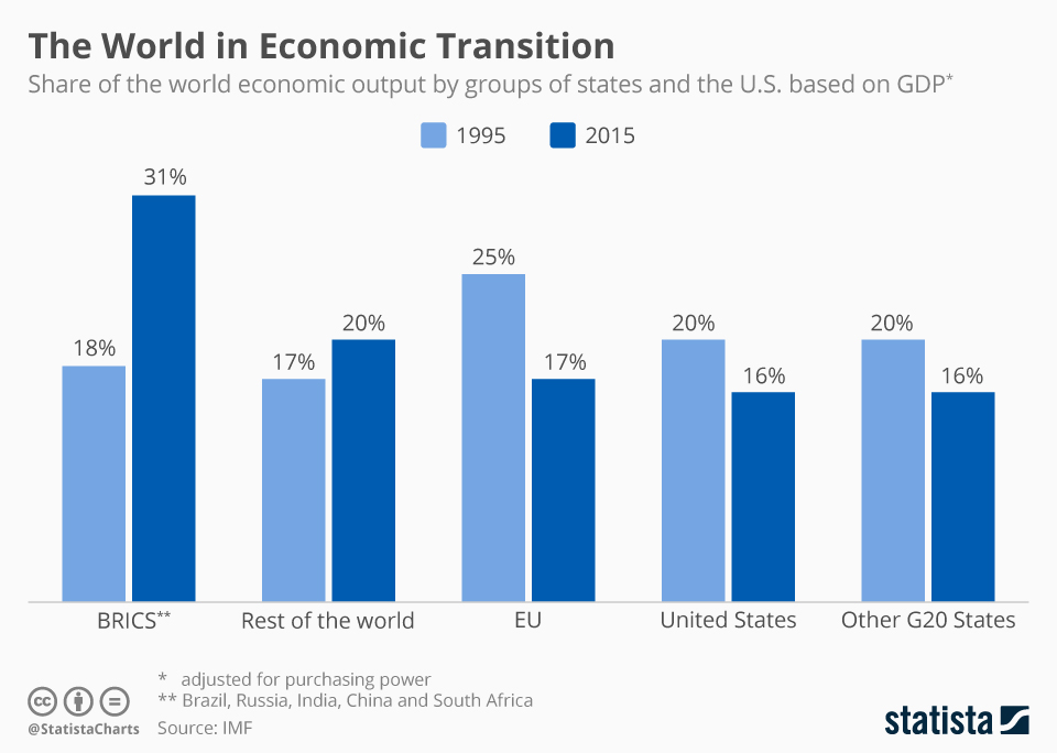 Infographic: The World Economy is Shifting to Become More Egalitarian | Statista