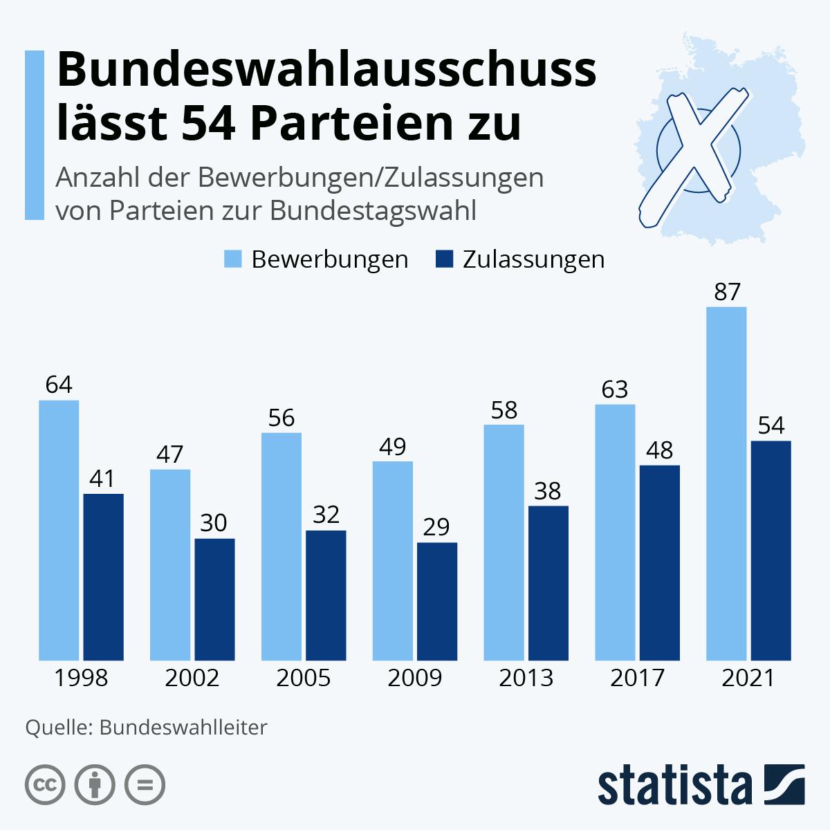 Infografik: 2017 standen 48 Parteien zur Wahl | Statista
