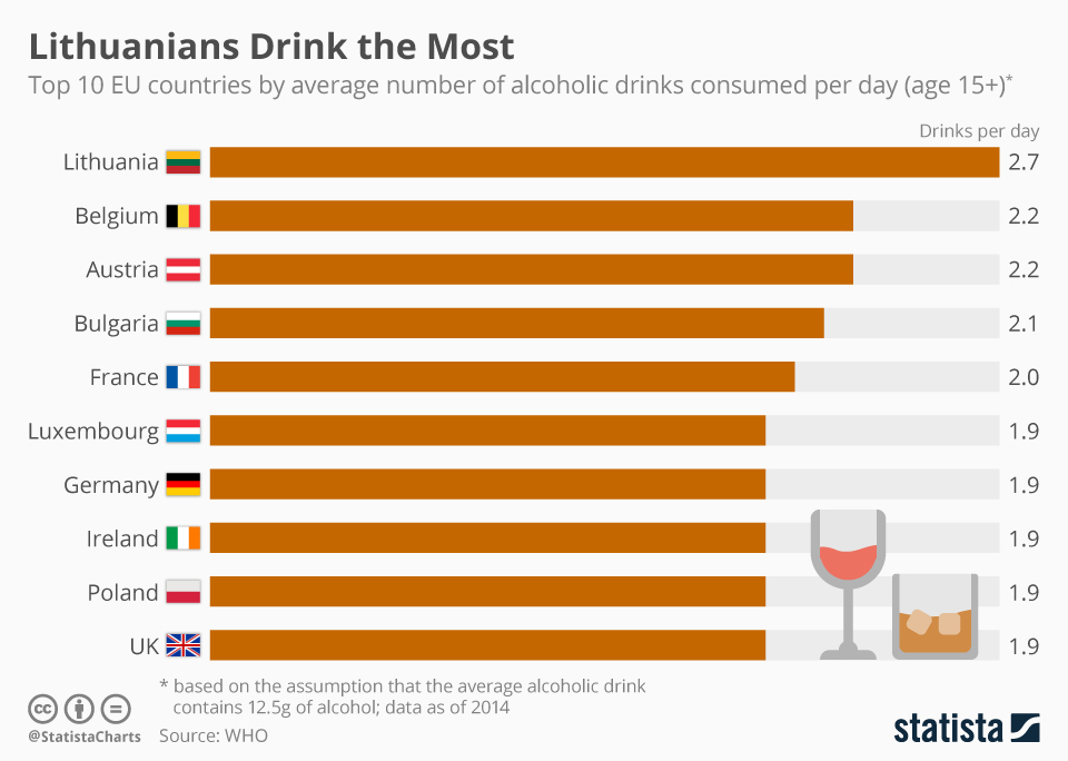 Infographic: Lithuanians Drink the Most   Statista