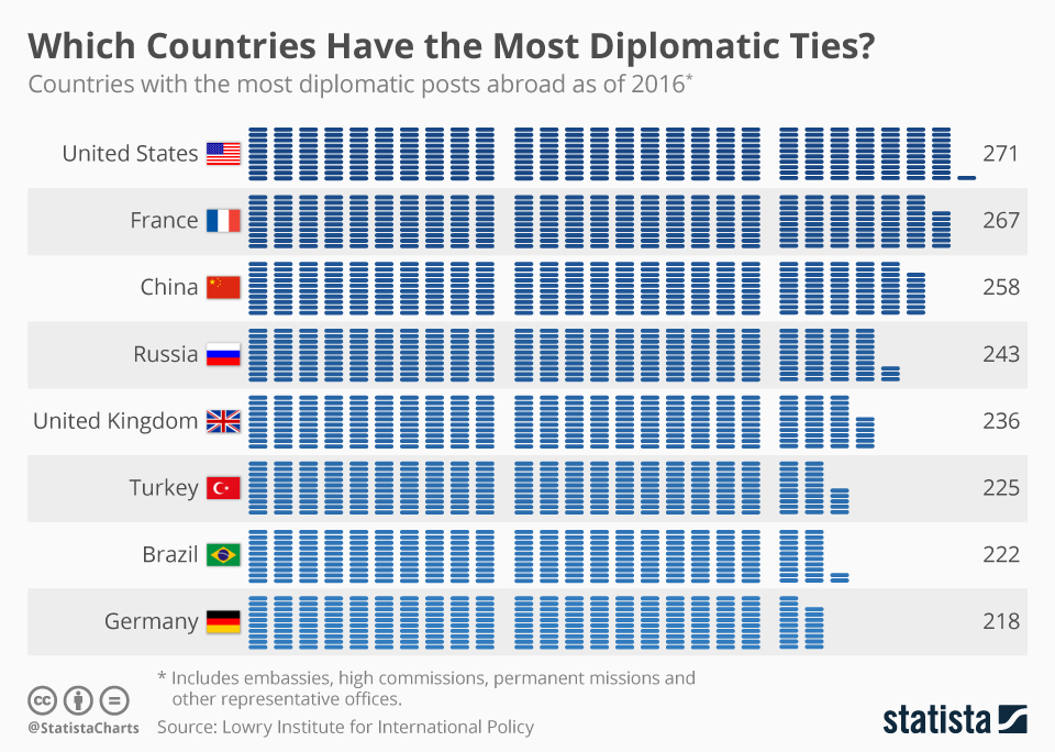 Infographic: Which Countries Have the Most Diplomatic Ties? | Statista