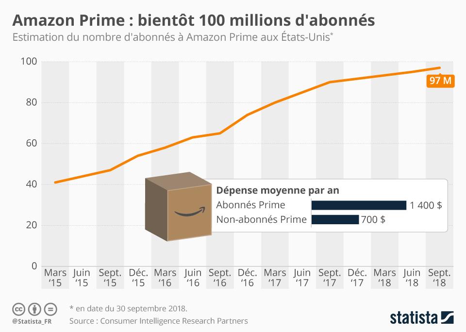 Infographie: Amazon Prime : bientôt 100 millions d'abonnés aux États-Unis | Statista
