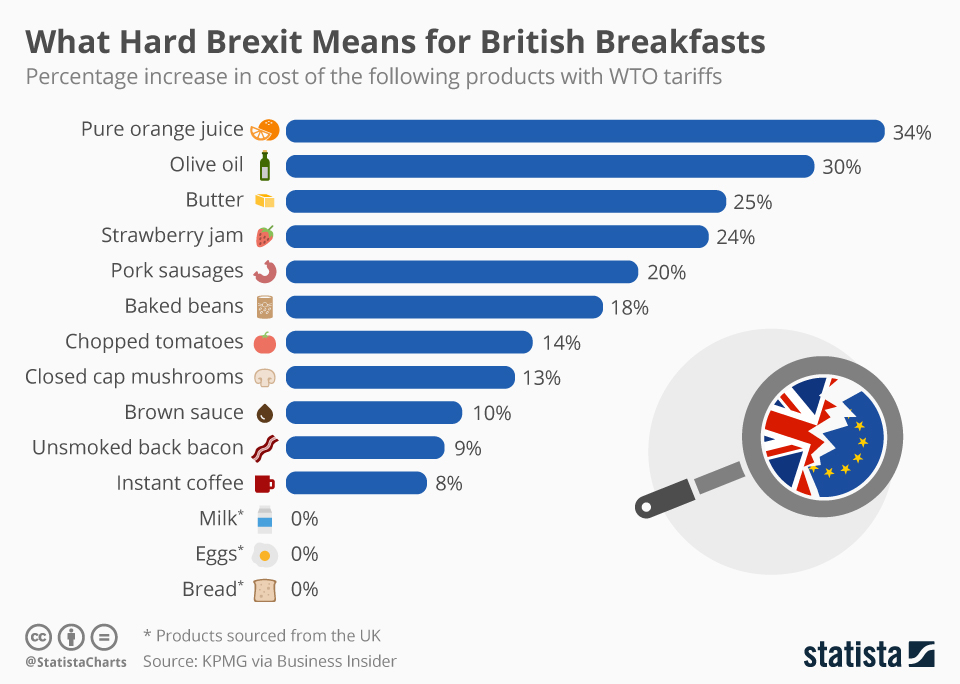 Infographic: What Hard Brexit Means for British Breakfasts | Statista