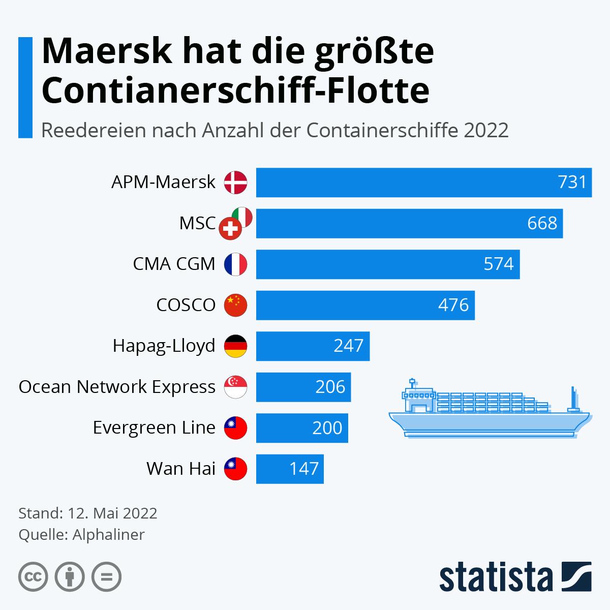 Infografik: Die Dänen haben die größte Containerschiff-Flotte | Statista