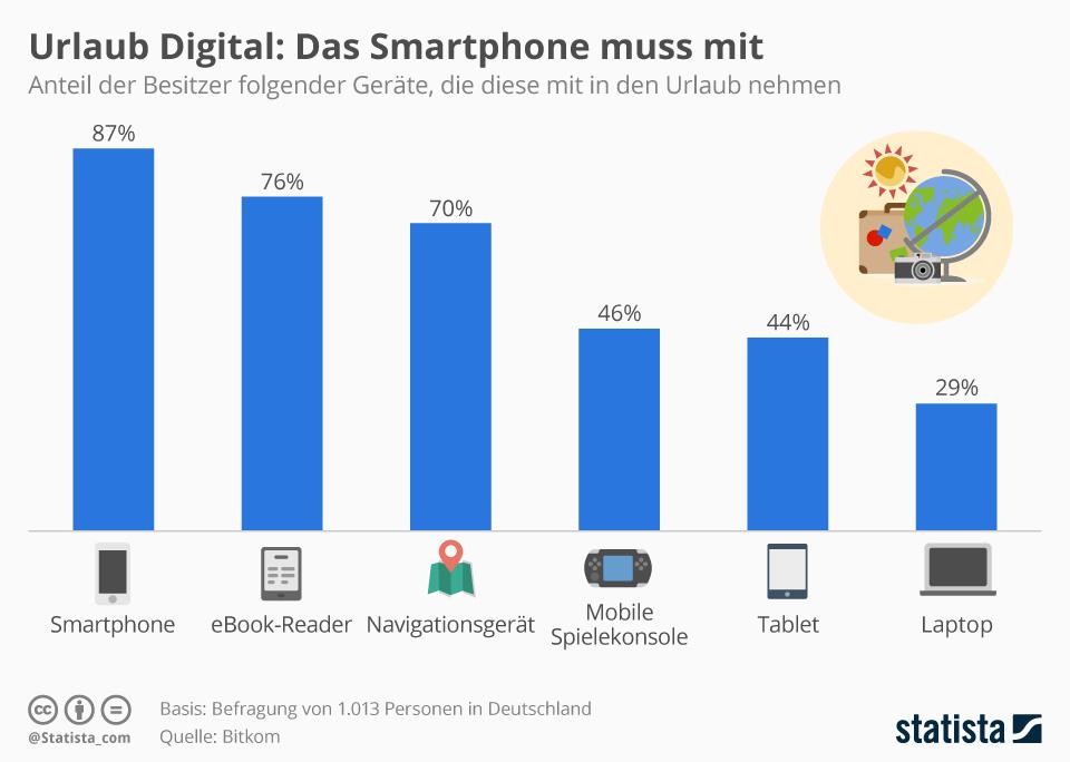 Infografik: Urlaub Digital: Das Smartphone muss mit | Statista