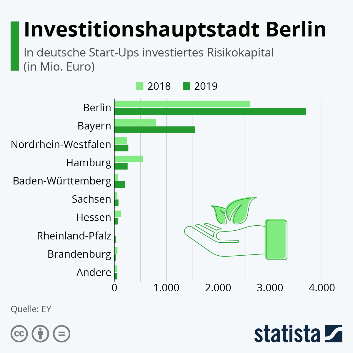 Infografik: Investitionshauptstadt Berlin | Statista
