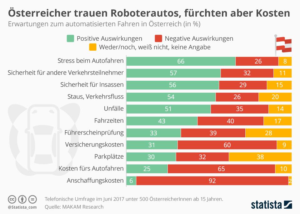 Infografik: Österreicher trauen Roboterautos, fürchten aber Kosten | Statista