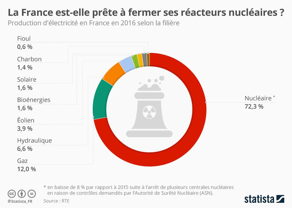 Infographie: La France est-elle prête à fermer ses réacteurs nucléaires ? | Statista