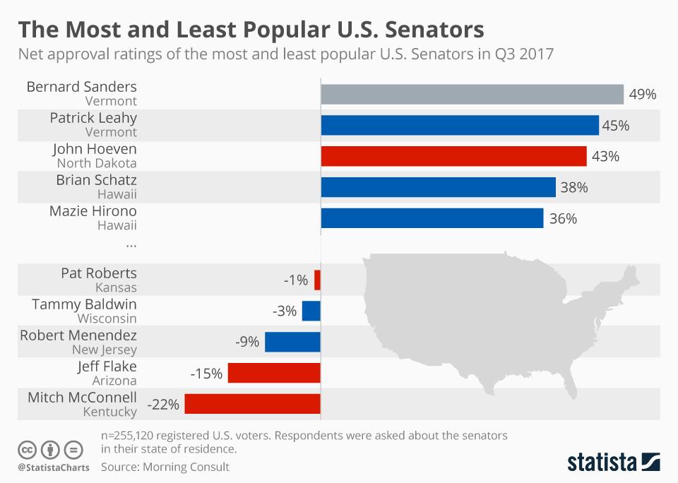 Infographic: The Most and Least Popular U.S. Senators   Statista