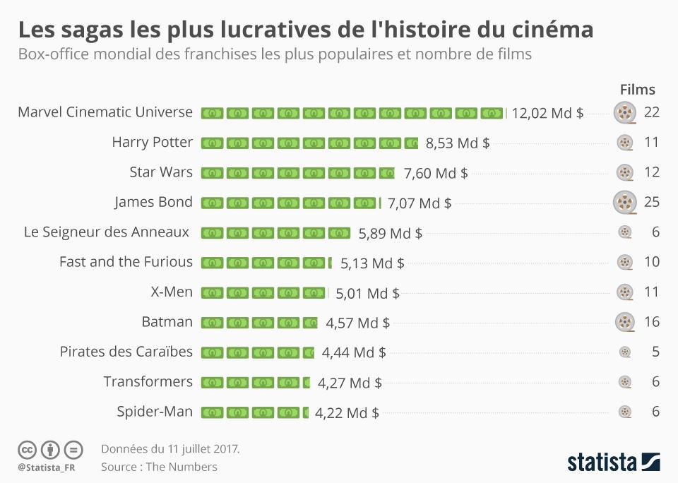 Infographie: Les sagas les plus lucratives de l'histoire du cinéma | Statista