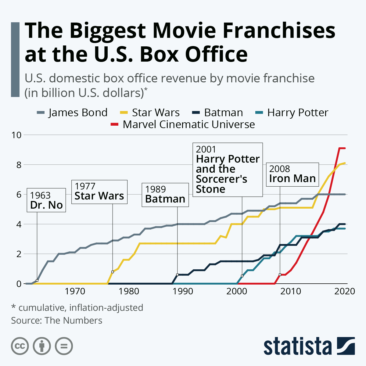 Infographic: The Biggest Movie Franchises at the U.S. Box Office | Statista