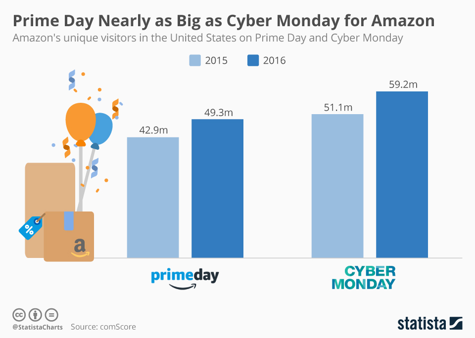 Infographic: Prime Day Nearly as Big as Cyber Monday for Amazon | Statista