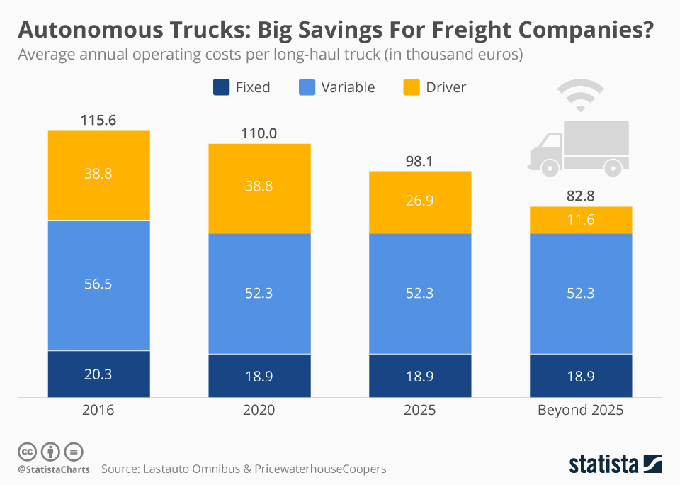 Infographic: Autonomous Trucks Will Mean Big Savings For Freight Companies | Statista
