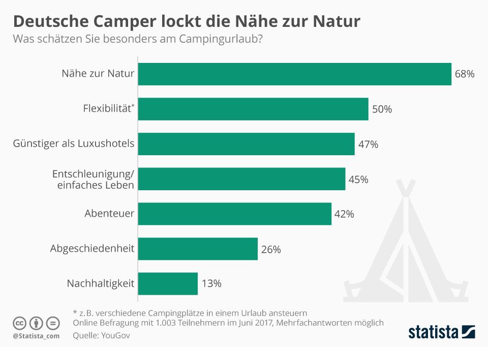 Infografik: Deutsche Camper lockt die Nähe zur Natur   Statista