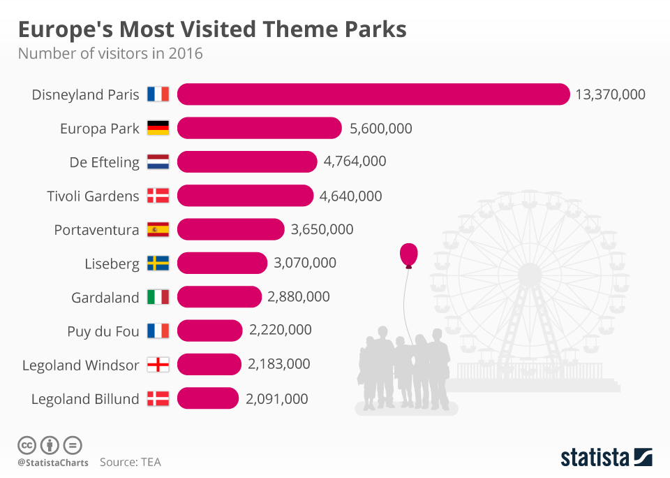 Infographic: Europe's Most Visited Theme Parks | Statista