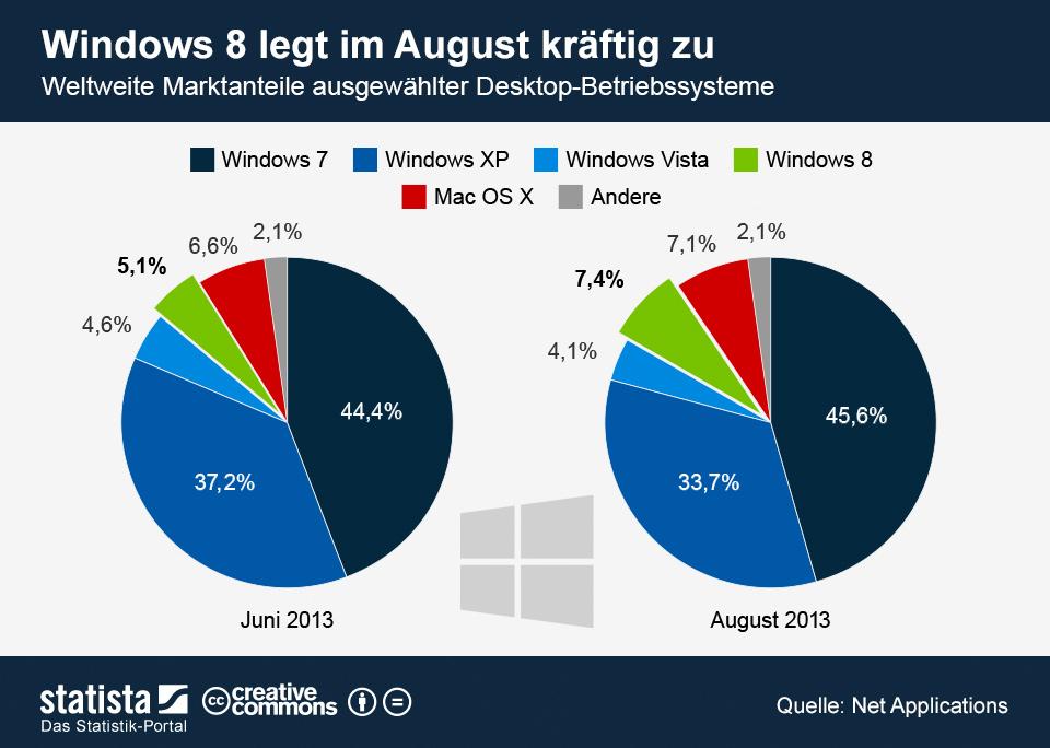 Infografik: Windows 8 legt im August kräftig zu   Statista