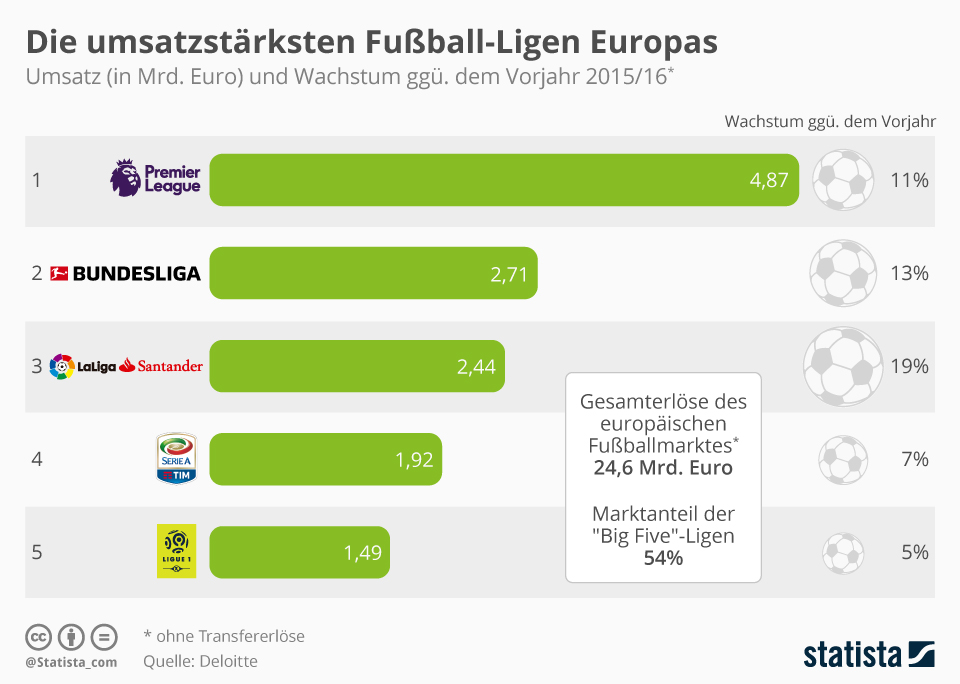 Infografik: Die umsatzstärksten Fußball-Ligen Europas | Statista