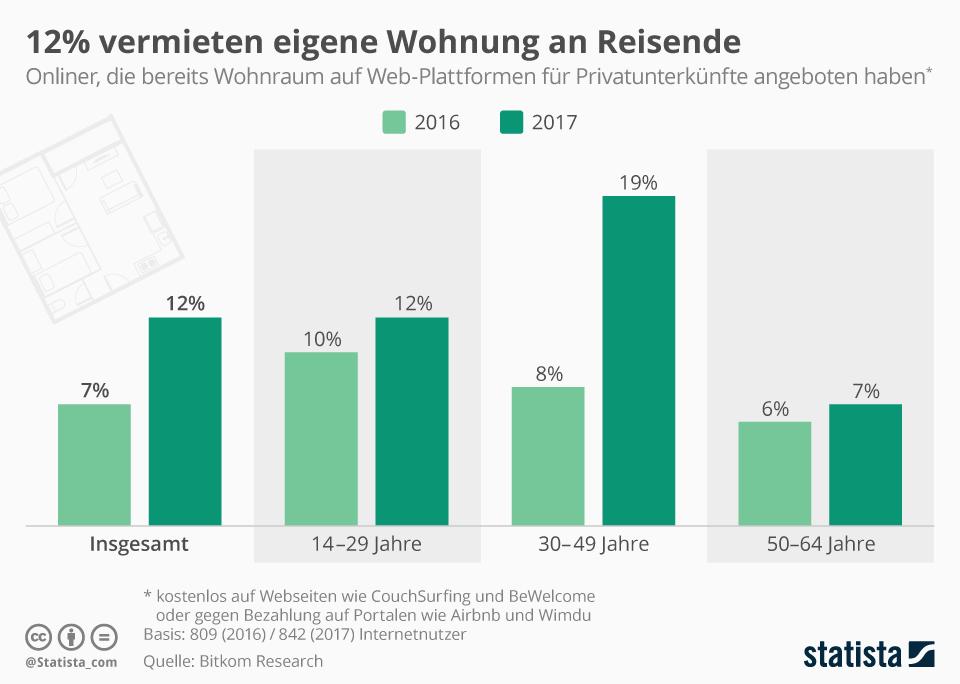 Infografik: 12% vermieten eigene Wohnung an Reisende | Statista