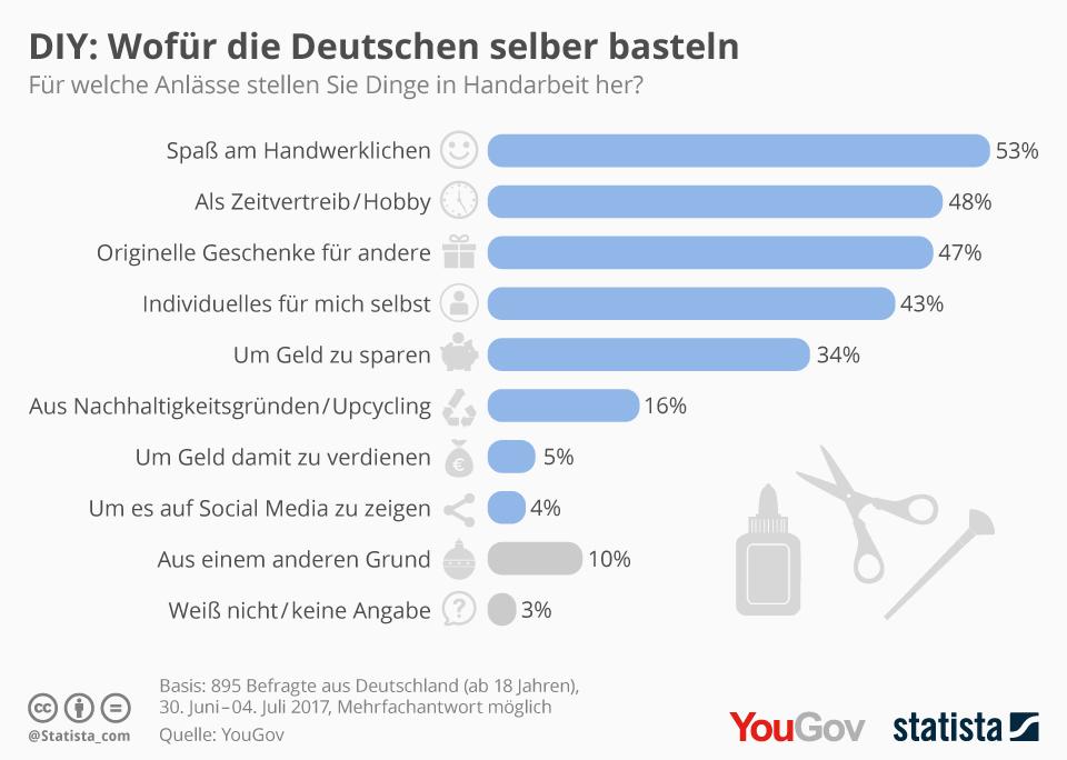 Infografik: DIY: Wofür die Deutschen selber basteln | Statista