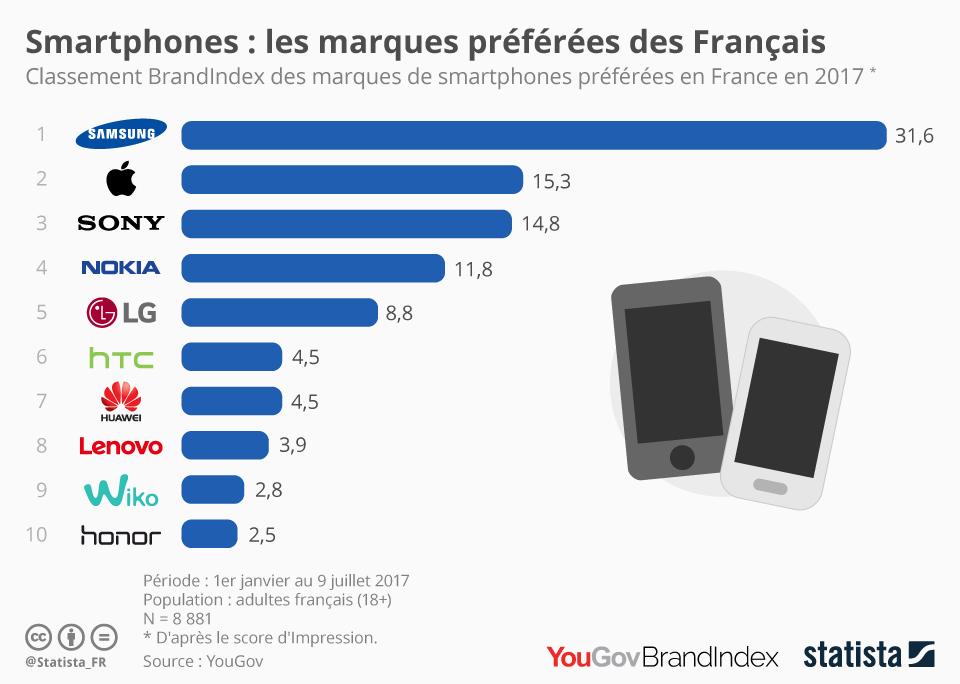 Infographie: Smartphones : les marques préférées des Français | Statista