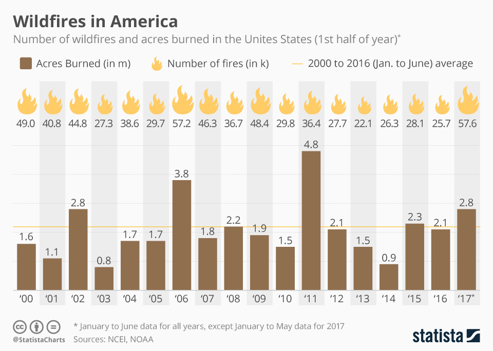 Infographic: Wildfires in the United States | Statista