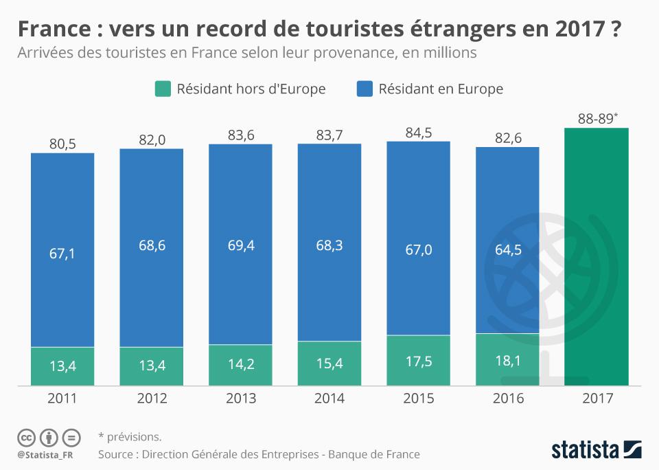 Infographie: Vers un record de touristes étrangers en France en 2017 ?   Statista