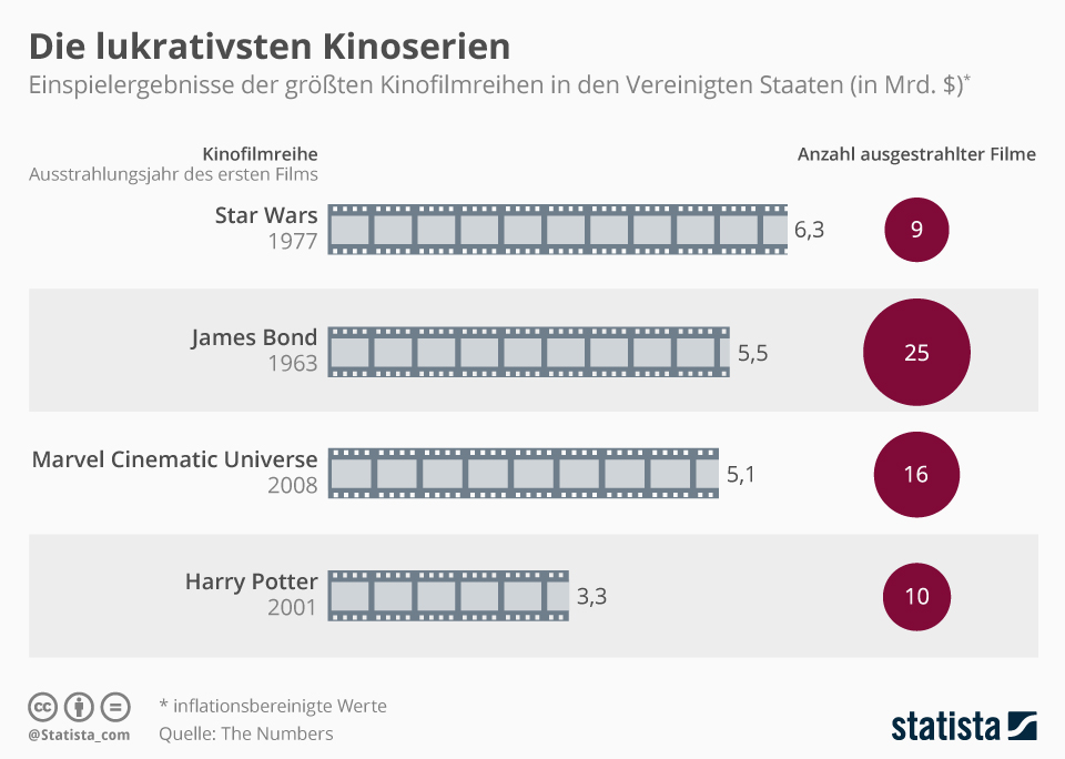 Infografik: Die lukrativsten Kinoserien | Statista