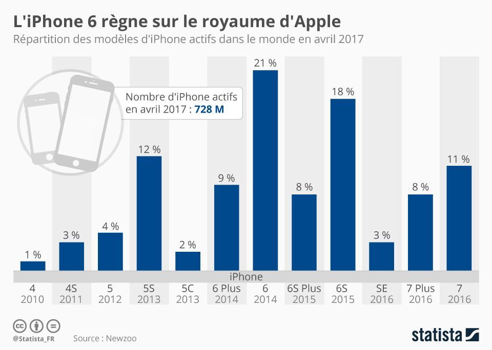 Infographie: L'iPhone 6 règne sur le royaume d'Apple   Statista