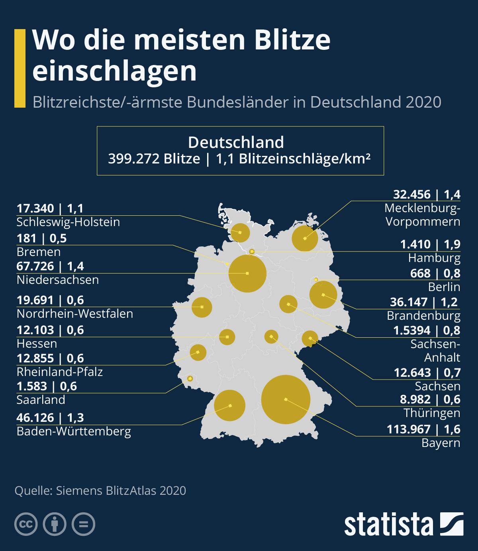 Infografik: Wo die meisten Blitze einschlagen | Statista