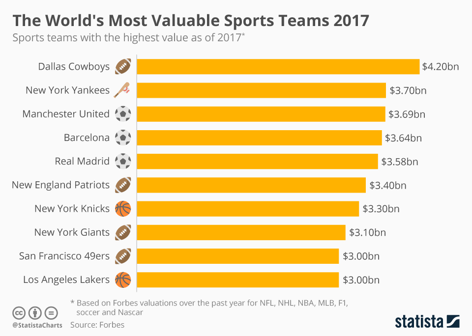 Infographic: The World's Most Valuable Sports Teams 2017 | Statista
