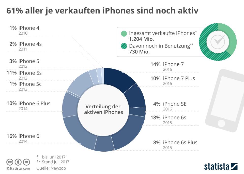 Infografik: 61% aller je verkauften iPhones sind noch aktiv   Statista