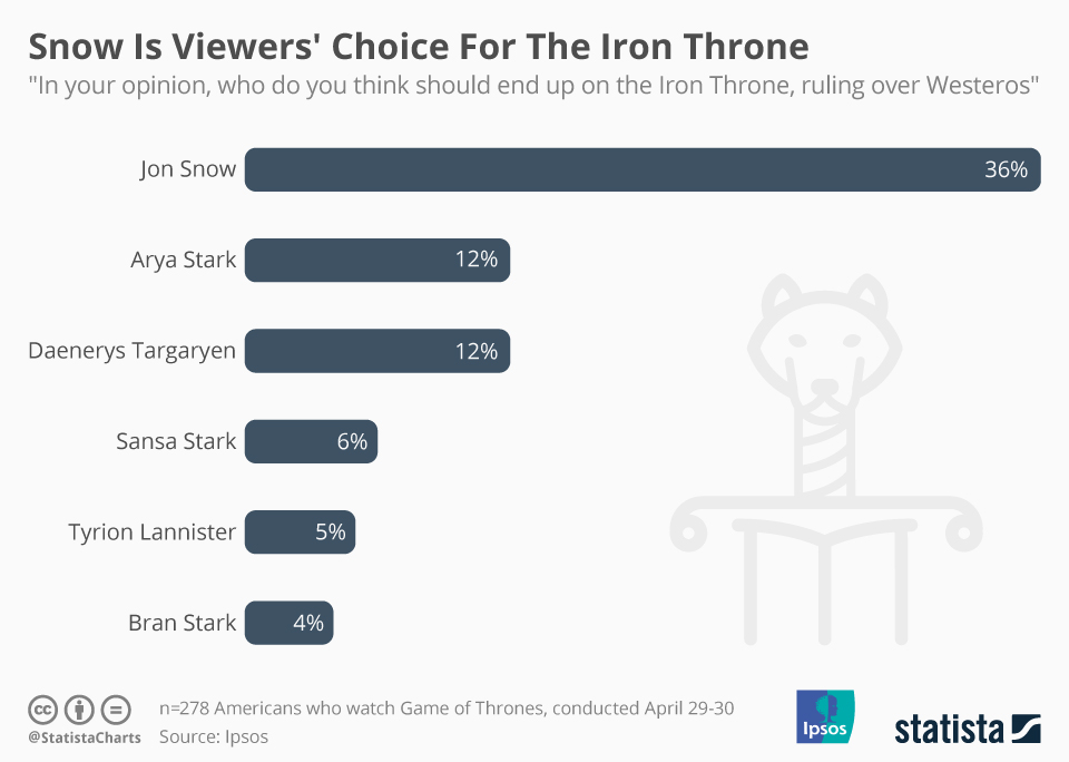 Infographic: Snow Is Viewers' Choice For The Iron Throne  | Statista