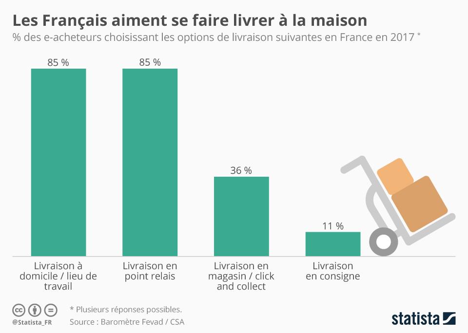 Infographie: Les Français aiment se faire livrer à la maison | Statista