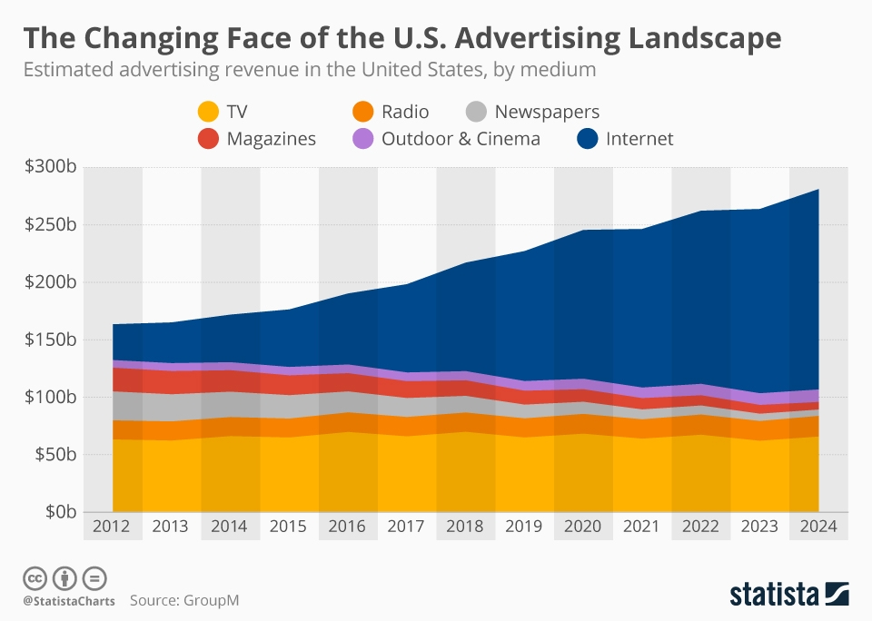 Infographic: The Changing Face of the U.S. Advertising Landscape | Statista