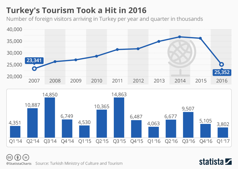 Infographic: Turkey's Tourism Took a Hit in 2016 | Statista