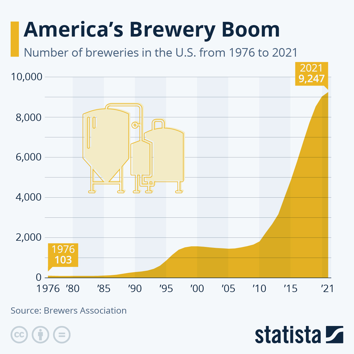 Infographic: America's Brewery Boom | Statista