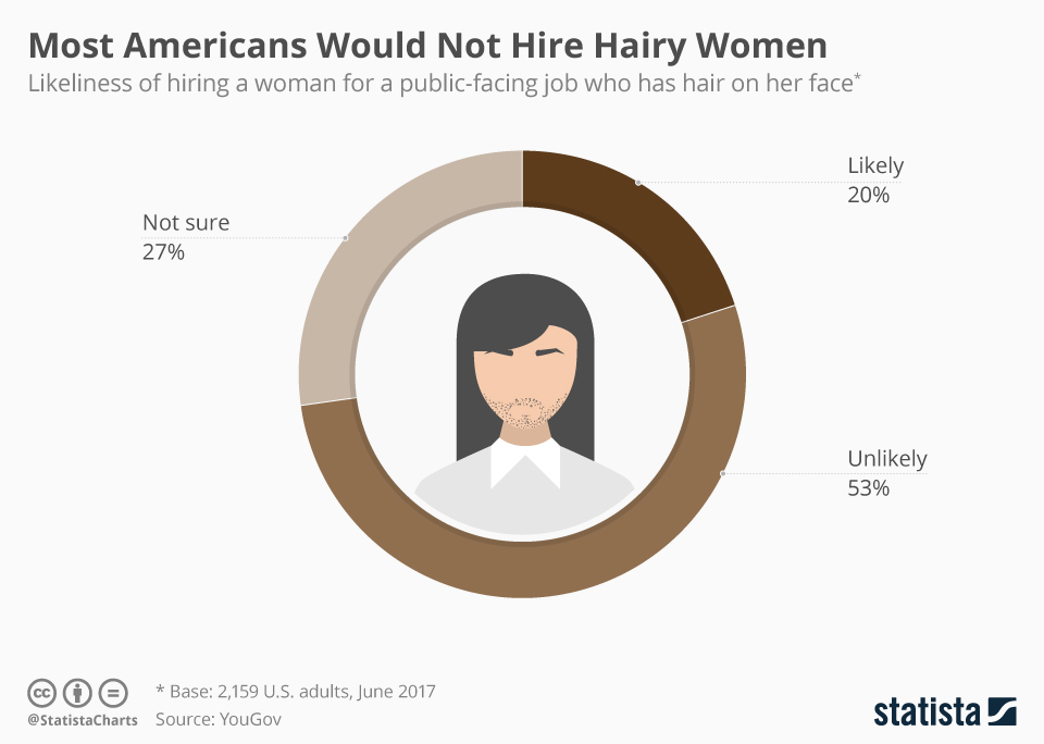 Infographic: Most Americans Would Not Hire Hairy Women | Statista