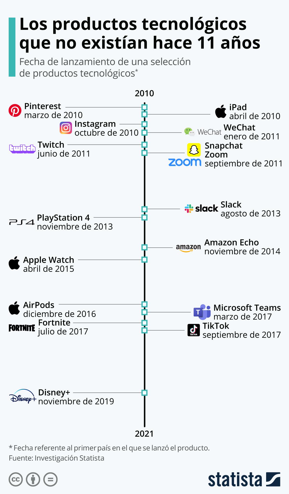 Infografía: Los productos tecnológicos que no existían hace una década | Statista