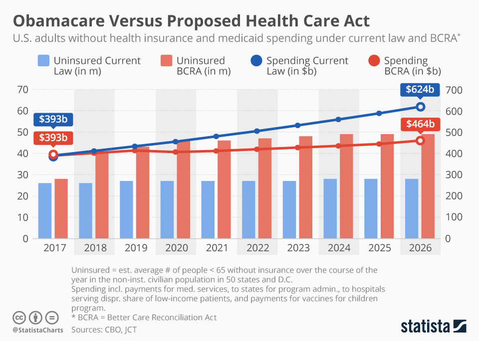 Infographic: Health Care Bill Would Cost Less but Cause Millions to Lose Insurance | Statista